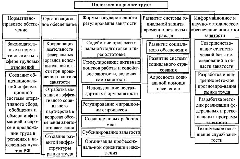 Классификация стран Экономическая классификация стран мира