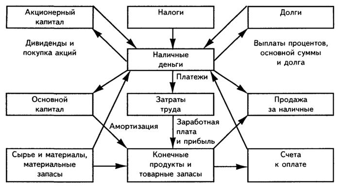 Блок схема товарно-денежных потоков