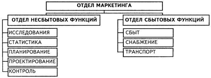 Структурная схема мид россии.