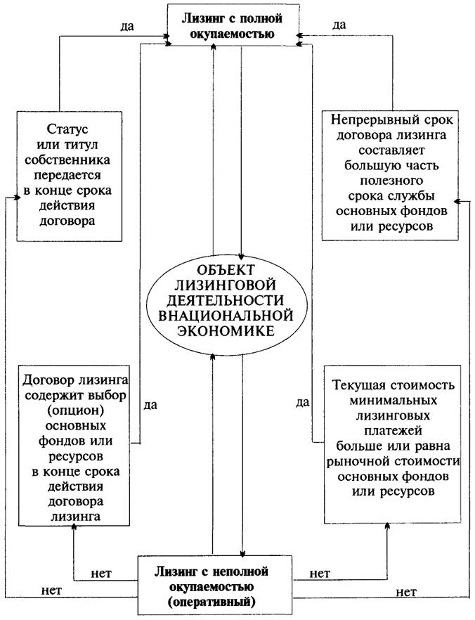 Рис.6.1. Блок-схема классификации типов лизинга.