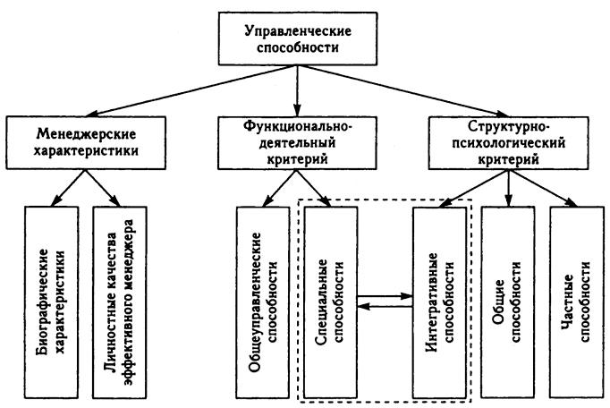 структура способностей в картинках