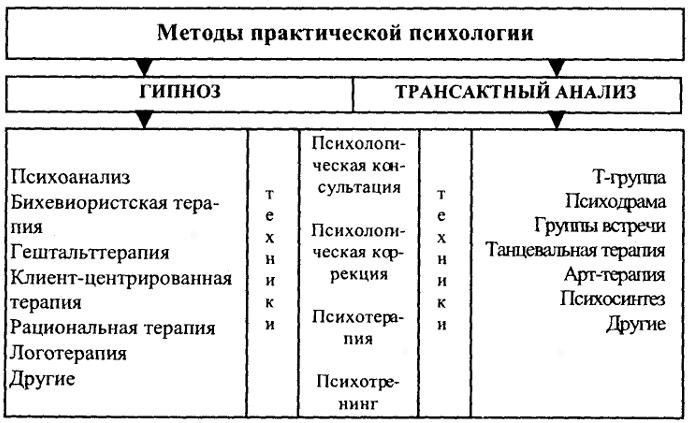 В психологии используются и другие методы исследования, связанные с практической деятельностью психологов, медиков...